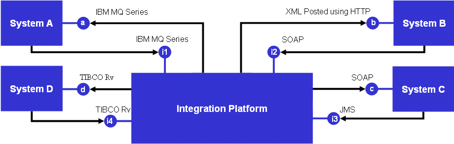Sample Integration Scenario